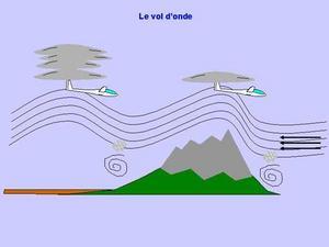 L'ascendance ondulatoire
