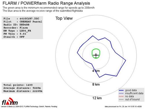 résultat analyse FLARM r